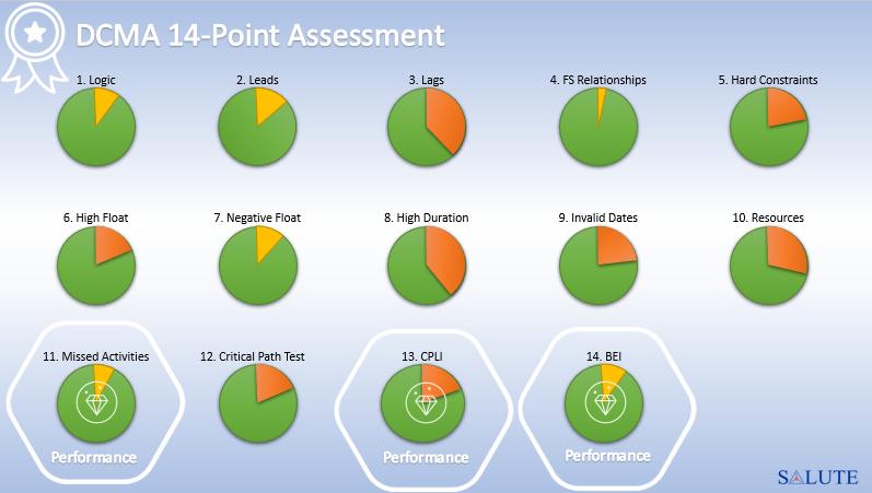DCMA 14-Point Assessment