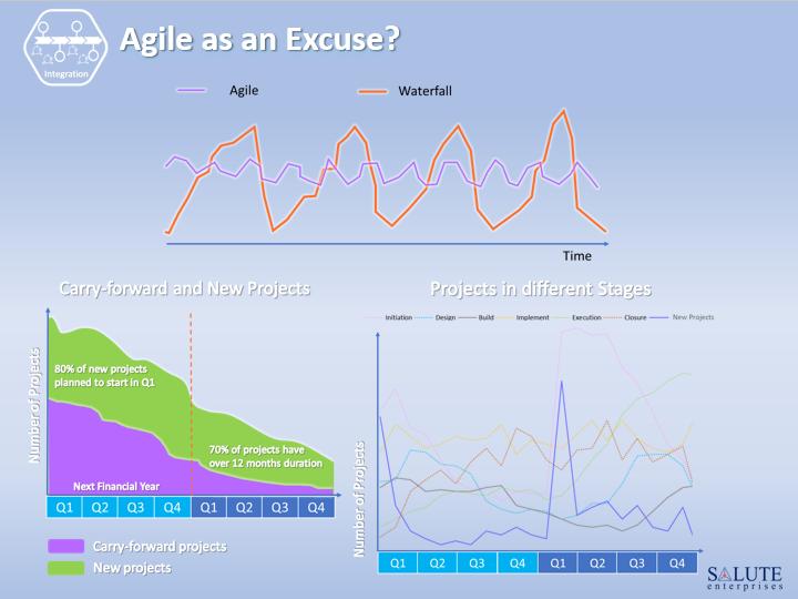 Agile as an Excuse?