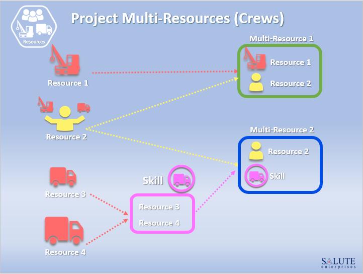 Multi-Resource (Crew) Assignment