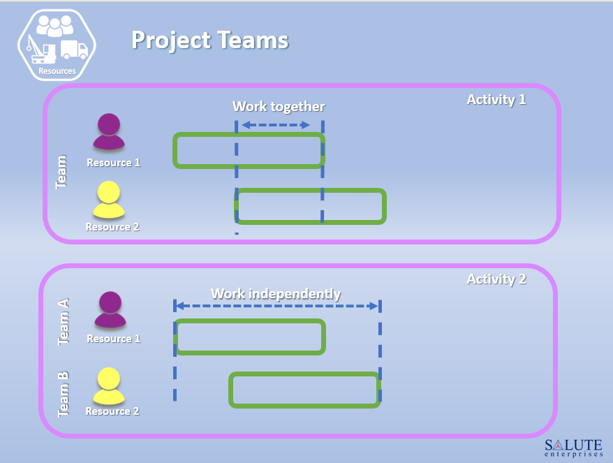 Project Teams Assignment