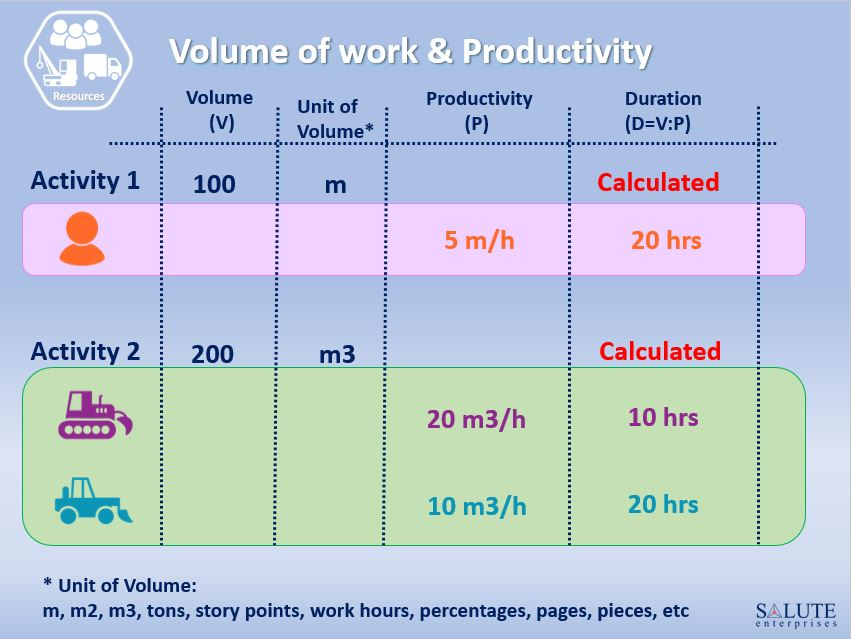 Volume of work and Productivity